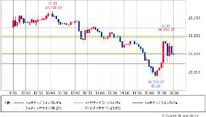 ^GSPC - S&P 500 Dow 20,596.72 -59.86 (-0.29%)  1日 5分足