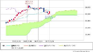 ^GSPC - S&P 500 Dow 20,701.50 +150.52 (+0.73%)  転換線 遅行スパン/実線
