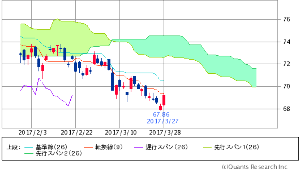 ^GSPC - S&P 500 XLE ENERGY SELECT SECTOR   69.21   +0.97 (+1.42%)