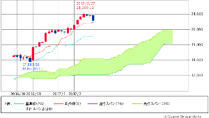 ^GSPC - S&P 500 Dow 20,596.72 -59.86 (-0.29%)  週足 一目均衡