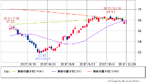 ^GSPC - S&P 500 XLE ENERGY SELECT SECTOR   67.77   +0.13 (+0.19%)