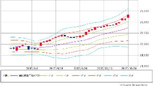 ^GSPC - S&P 500 Dow 23,328.63 +165.59 (+0.71%)  ボリンジャー