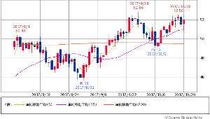 ^GSPC - S&P 500 原油(WTI原油先物) 52.03 +0.52 (+1.01%)  5/25/200