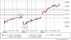 ^GSPC - S&P 500 Dow 23,328.63 +165.59 (+0.71%)  3日 15分足 サラ・サンダース報道
