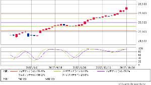 ^GSPC - S&P 500 Dow 23,328.63 +165.59 (+0.71%)  ストキャスティクス
