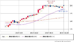 ^GSPC - S&P 500 IWM RUSSELL 2000 ETF  149.98   +0.69 (+0.46%) 5/25