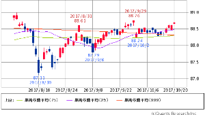 ^GSPC - S&P 500 HYG HIGH YIELD CORPORATE BOND   88.69   +0.08 (+0.
