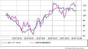 ^GSPC - S&P 500 XLE/WTI 3ヶ月 何気に一致してるのね (当たり前)