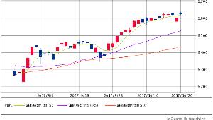^GSPC - S&P 500 NASDAQ 6,629.05 +23.98 (+0.36%)  5/25/50