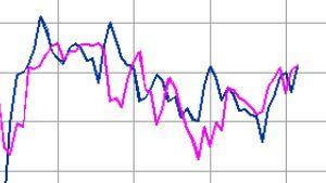 ^GSPC - S&P 500 米10年債/WTI トランプ以降 1週位の位相あるが 一致性アリ