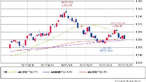 ^GSPC - S&P 500 Gold先物(COMEX) -7.90 (-0.61%)  25/75/100