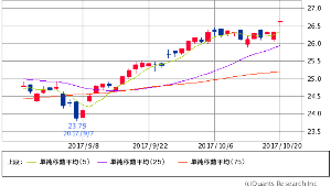 ^GSPC - S&P 500 XLF FINANCIAL SELECT SECTOR   26.64   +0.31 (+1.18