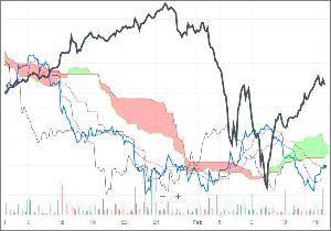^GSPC - S&P 500 ProShares UltraShort Euro (EUO)/Dow 時間足