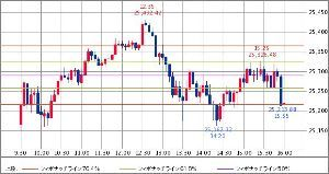 ^GSPC - S&P 500 Dow 25,219.38 +19.01 (+0.08% 16:20)  1日 5分足