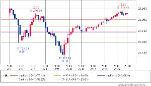 ^GSPC - S&P 500 Dow 25,302.60 +102.23 (+0.41% 15:53) 10日 1時間足