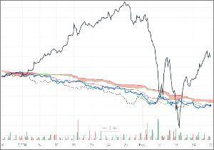 ^GSPC - S&P 500 iShares 7-10 Year Treasury Bond ETF (IEF)/Dow 時間足