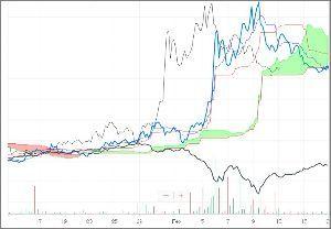 ^GSPC - S&P 500 ProShares VIX Mid-Term Futures (VIXM)/Dow 時間足