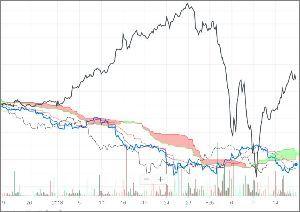 ^GSPC - S&P 500 PowerShares DB US Dollar Bullish ETF (UUP)/Dow 時間足