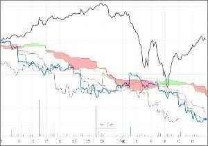 ^GSPC - S&P 500 ProShares UltraShort Yen (YCS)/Dow 時間足