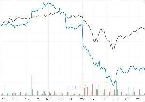 ^GSPC - S&P 500 Deutsche Bank Aktiengesellschaft (DB)/Dow 時間足 お前、タ