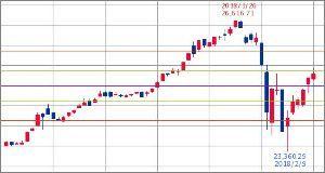 ^GSPC - S&P 500 Dow 25,311.66 +111.29 (+0.44% 15:48)  フィボナッチ 3ヶ月