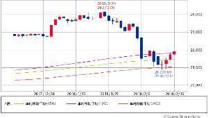 ^GSPC - S&P 500 日経平均先物 21,900.00+160.00 (+0.74%)  120/150/200