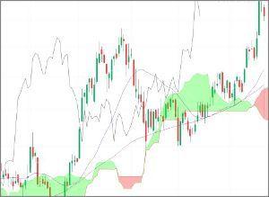 ^GSPC - S&P 500 WTI 25/75