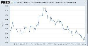 ^GSPC - S&P 500 10-Year Treasury Constant Maturity Minus  2-Year T