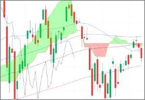 ^GSPC - S&P 500 S&P 500  2,670.14-22.99 (-0.85%) 50 75/100/150