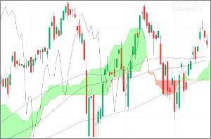 ^GSPC - S&P 500 IWM 75/100/150