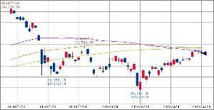 ^GSPC - S&P 500 15:00 日経225 22088.04 -74.2 75/100/120