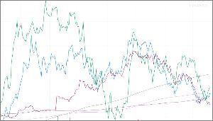 ^GSPC - S&P 500 UUP(青)円ドル(緑)元ドル(赤) 週足 200/300/350