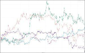 ^GSPC - S&P 500 NKD=F(日経先 緑)YM=F(ダウ先mini 桃) JPY=X(円ドル 青)EURUSD(ユ
