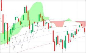 ^GSPC - S&P 500 Dow 75/100/120/150