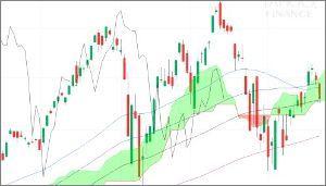 ^GSPC - S&P 500 NASDAQ 50 75/100/150