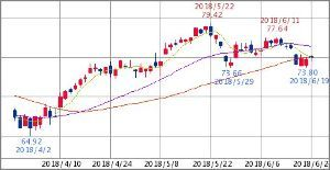 ^GSPC - S&P 500 XLE ENERGY SELECT SECTOR  75.06   +0.32 (+0.43%) 5