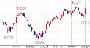 ^GSPC - S&P 500 Dow 25,558.73 +396.32 (+1.58%)  フィボナッチ