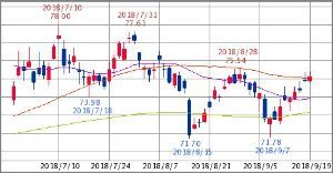 ^GSPC - S&P 500 XLE ENERGY SELECT SECTOR   75.10   +0.23 (+0.31%)