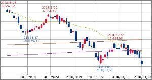^GSPC - S&P 500 独DAX30指数 11,069.54↓ (18/11/20 15:26 CET)   -1