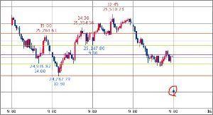 ^GSPC - S&P 500 Dow 24,630.90↑ (18/11/20 09:34 EST)   -386.54