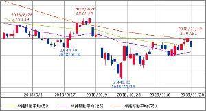 ^GSPC - S&P 500 上海総合指数 2,645.85↓ (18/11/20 15:14 CST)   -57.6