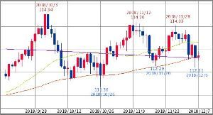 ^GSPC - S&P 500 円ドル 112.72-112.75 25/75/950 75日線