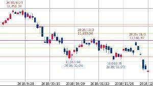 ^GSPC - S&P 500 DAX 10,707.48↑ (18/12/10 09:14 CET) -80.61 (-