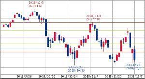 ^GSPC - S&P 500 Dow 24,423.68↑ (18/12/07 15:51 EST)   -523.99
