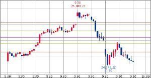 ^GSPC - S&P 500 Dow 24,367.01↑ (18/12/10 09:40 EST)   -21.94