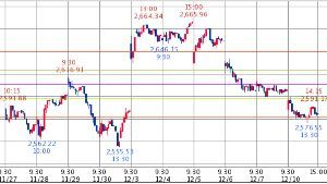 ^GSPC - S&P 500 上海 2,584.58↓ (18/12/10 15:14 CST) -21.30 (-0.