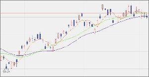 ^GSPC - S&P 500 UUP 25.80 -0.07 (-0.2706%)  5/15/25 25日線