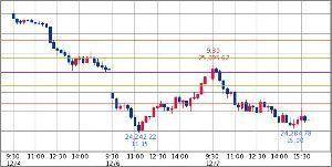^GSPC - S&P 500 Dow 24,388.95↑ (18/12/07 16:20 EST)   -558.72