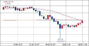 ^GSPC - S&P 500 円ドル 109.76-109.79 5/25/700