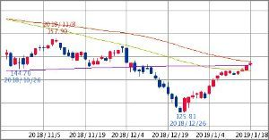 ^GSPC - S&P 500 IWM RUSSELL 2000 ETF   147.08   +1.25 (+0.86% 15:3